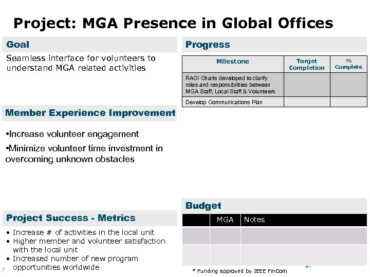 Project: MGA Presence in Global Offices Goal Seamless interface for volunteers to understand MGA