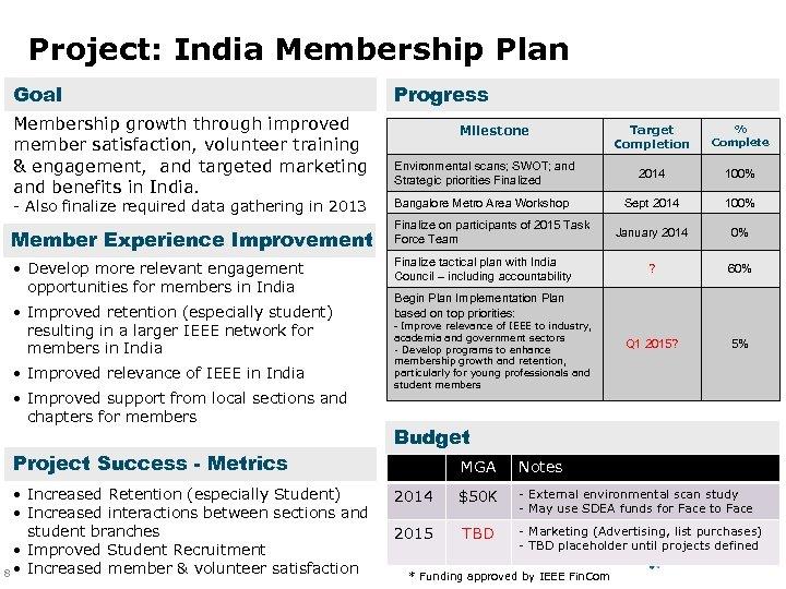 Project: India Membership Plan Goal Membership growth through improved member satisfaction, volunteer training &