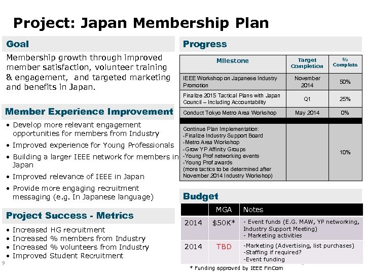 Project: Japan Membership Plan Goal Membership growth through improved member satisfaction, volunteer training &
