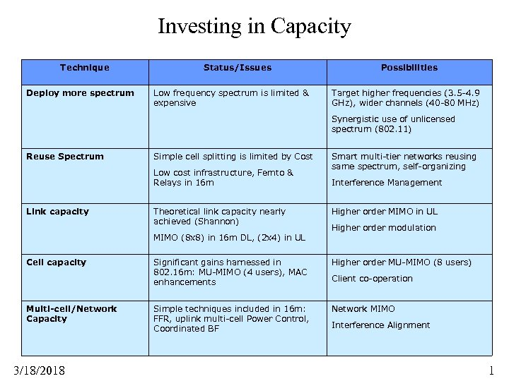 Investing in Capacity Technique Deploy more spectrum Status/Issues Low frequency spectrum is limited &