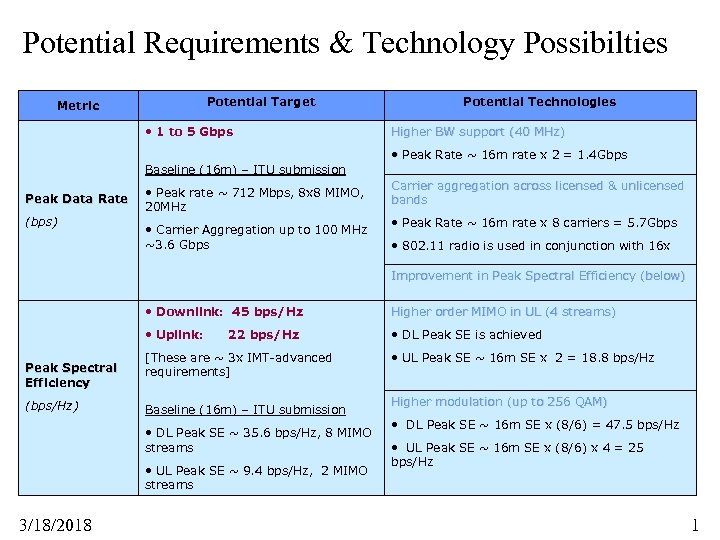 Potential Requirements & Technology Possibilties Potential Target Metric • 1 to 5 Gbps Potential