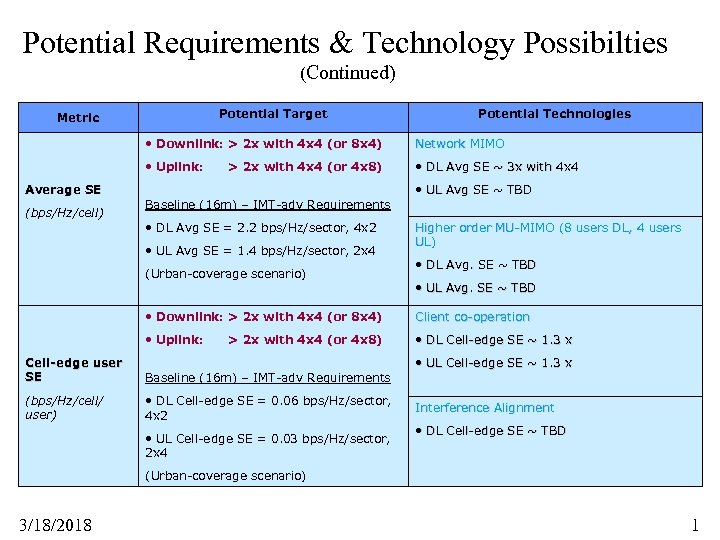 Potential Requirements & Technology Possibilties (Continued) Potential Target Metric Potential Technologies • Downlink: >