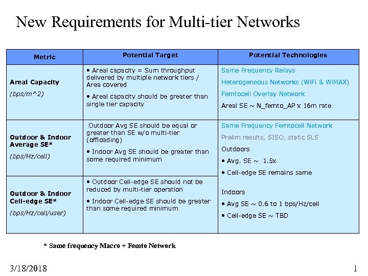 New Requirements for Multi-tier Networks Metric Areal Capacity (bps/m^2) Outdoor & Indoor Average SE*