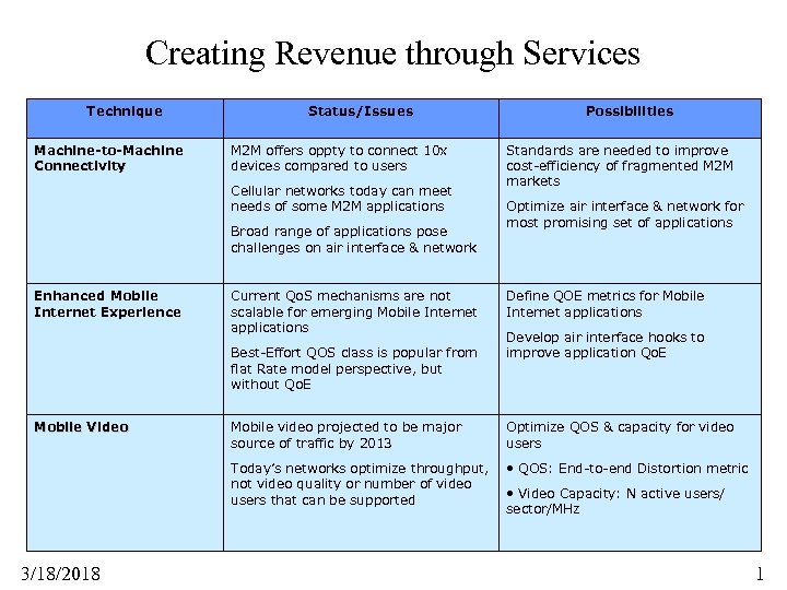 Creating Revenue through Services Technique Machine-to-Machine Connectivity Status/Issues M 2 M offers oppty to