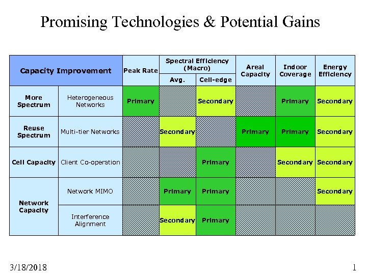 Promising Technologies & Potential Gains Capacity Improvement Peak Rate Spectral Efficiency (Macro) Avg. More