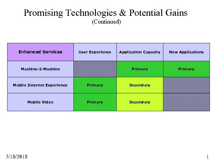 Promising Technologies & Potential Gains (Continued) Enhanced Services User Experience New Applications Primary Machine-2