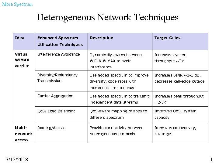 More Spectrum Heterogeneous Network Techniques Idea Enhanced Spectrum Description Target Gains Dynamically switch between