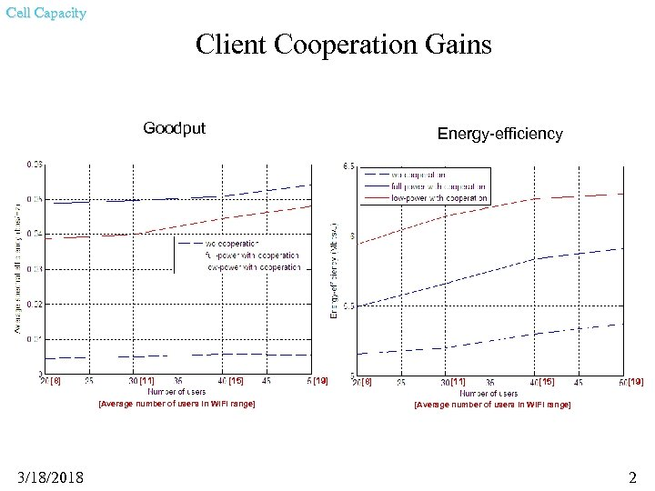 Cell Capacity Client Cooperation Gains Goodput [8] [11] Energy-efficiency [15] [Average number of users