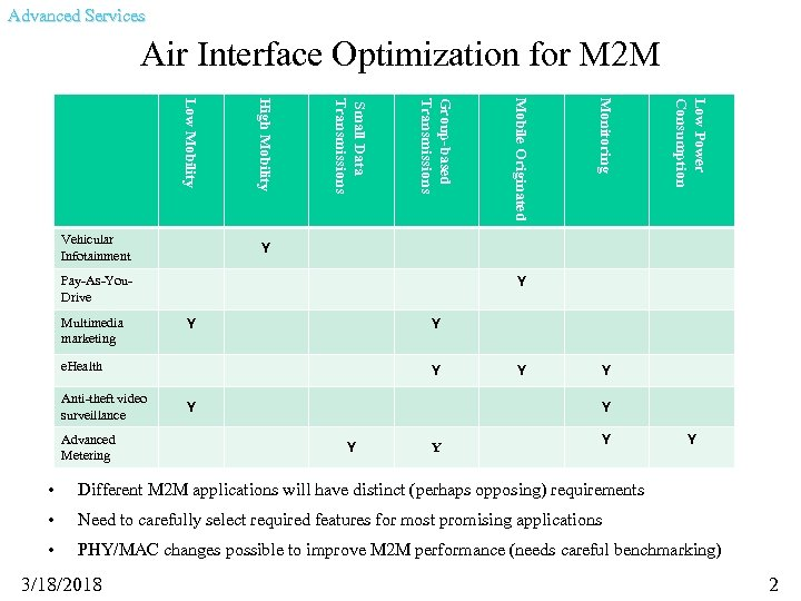 Advanced Services Air Interface Optimization for M 2 M Advanced Metering Low Power Consumption