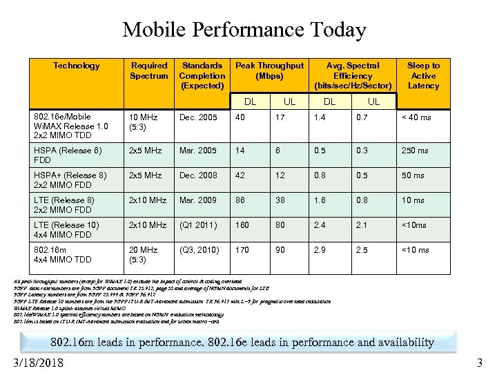 Mobile Performance Today Technology Required Spectrum Standards Completion (Expected) Peak Throughput (Mbps) DL UL