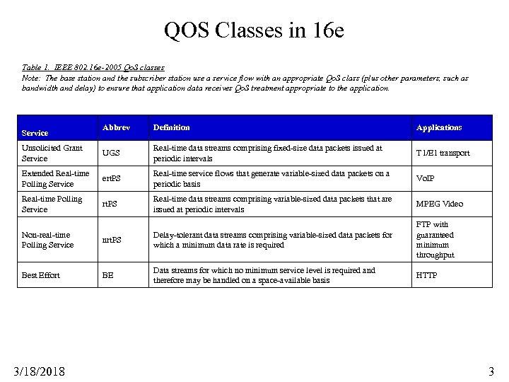 QOS Classes in 16 e Table 1. IEEE 802. 16 e-2005 Qo. S classes