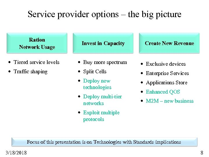 Service provider options – the big picture Ration Network Usage Invest in Capacity Create