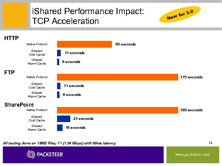 i. Shared Performance Impact: TCP Acceleration 3. 0 for New HTTP 80 seconds Native