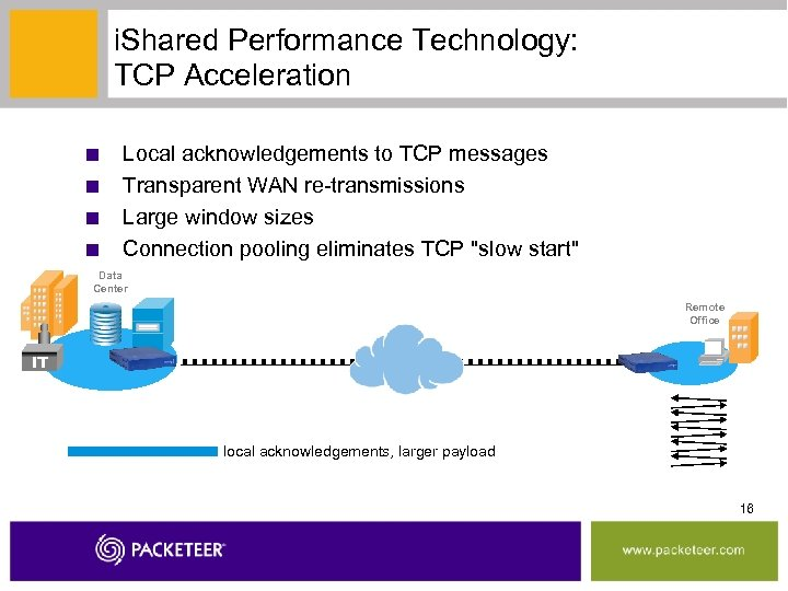 i. Shared Performance Technology: TCP Acceleration ■ ■ Local acknowledgements to TCP messages Transparent