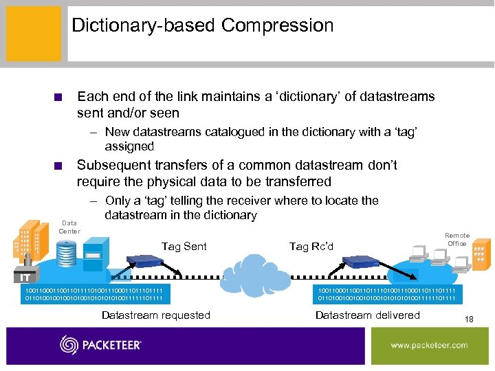Dictionary-based Compression ■ Each end of the link maintains a 'dictionary' of datastreams sent