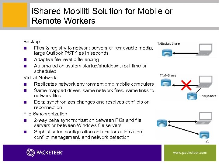 i. Shared Mobiliti Solution for Mobile or Remote Workers Backup ■ Files & registry