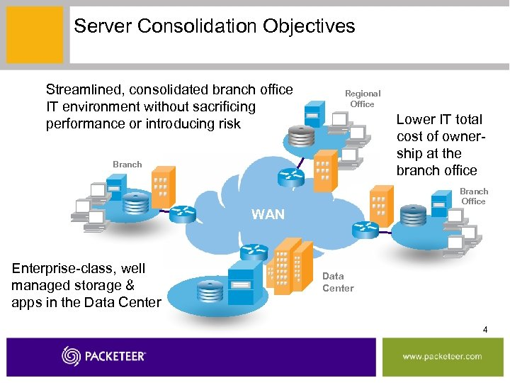 Server Consolidation Objectives Streamlined, consolidated branch office IT environment without sacrificing performance or introducing