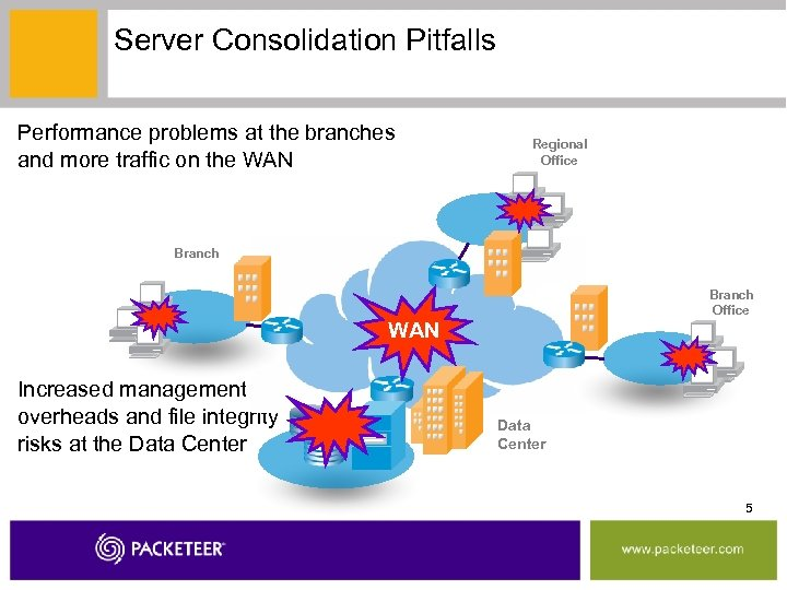 Server Consolidation Pitfalls Performance problems at the branches and more traffic on the WAN
