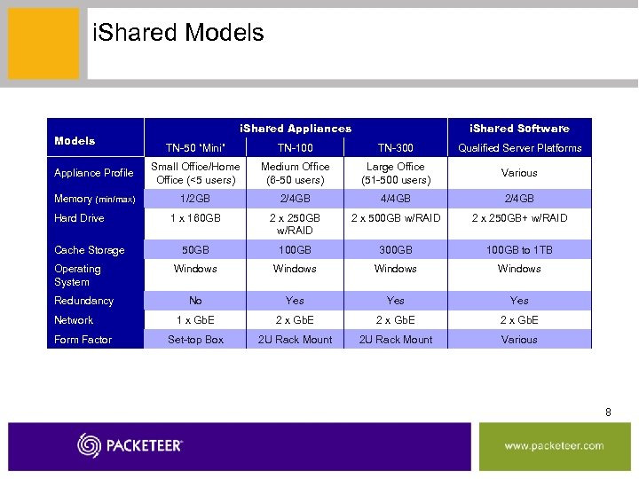 "i. Shared Models i. Shared Appliances i. Shared Software TN-50 ""Mini"" TN-100 TN-300 Qualified"