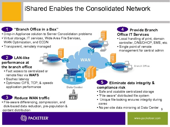 """i. Shared Enables the Consolidated Network Step 1 """"Branch Office in a Box"""" 1"""
