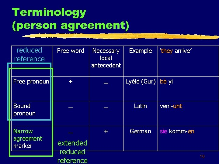 Terminology (person agreement) reduced reference Free word Necessary local antecedent Free pronoun + –
