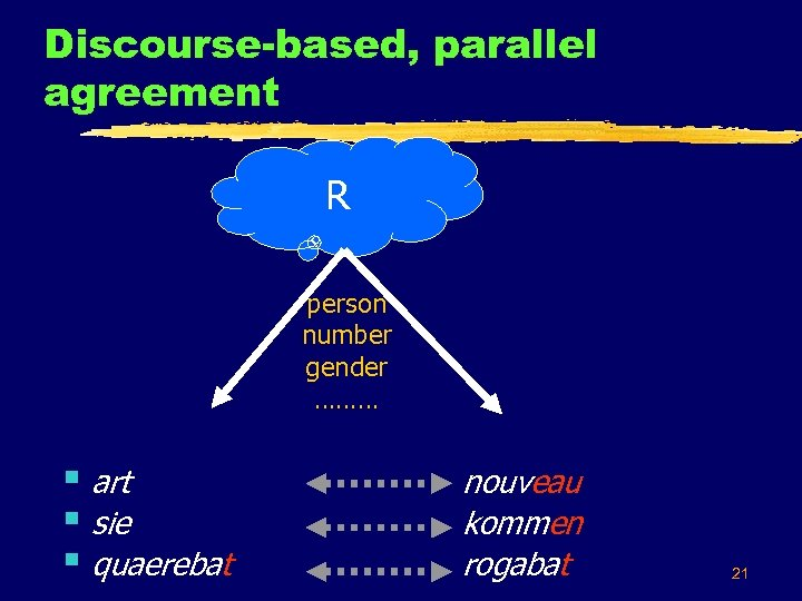 Discourse-based, parallel agreement R person number gender ……… § art § sie § quaerebat