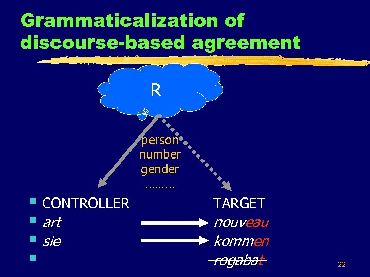 Grammaticalization of discourse-based agreement R § CONTROLLER § art § sie § person number