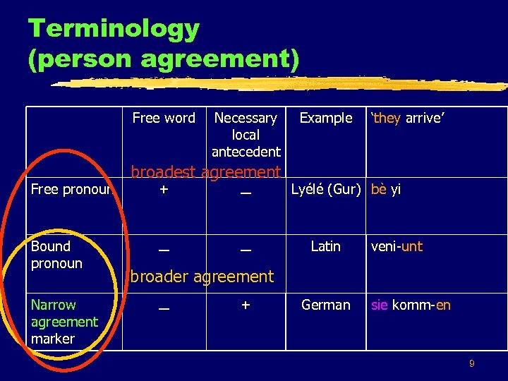 Terminology (person agreement) Free word Free pronoun Bound pronoun Narrow agreement marker Necessary local