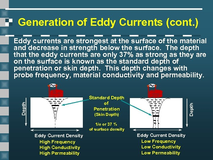 Generation of Eddy Currents (cont. ) Eddy currents are strongest at the surface of