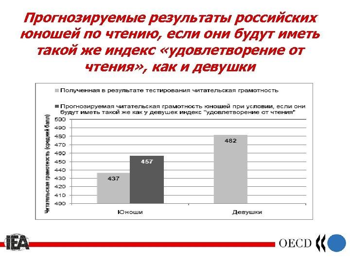 Прогнозируемые результаты российских юношей по чтению, если они будут иметь такой же индекс «удовлетворение
