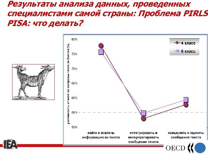 Результаты анализа данных, проведенных специалистами самой страны: Проблема PIRLSPISA: что делать?
