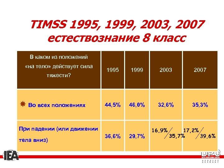 TIMSS 1995, 1999, 2003, 2007 естествознание 8 класс В каком из положений «на тело»