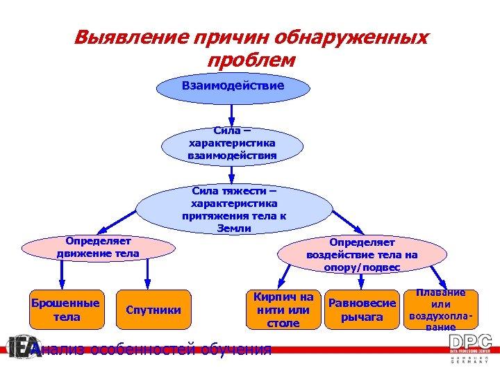 Выявление причин обнаруженных проблем Взаимодействие Сила – характеристика взаимодействия Сила тяжести – характеристика притяжения