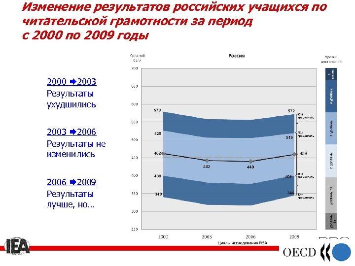 Изменение результатов российских учащихся по читательской грамотности за период с 2000 по 2009 годы