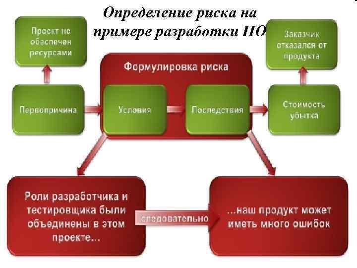 Определение риска на примере разработки ПО 12
