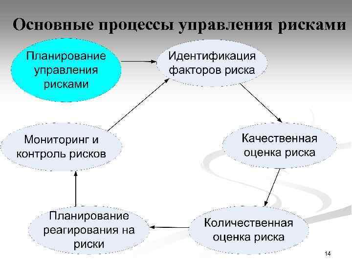 Основные процессы управления рисками 14