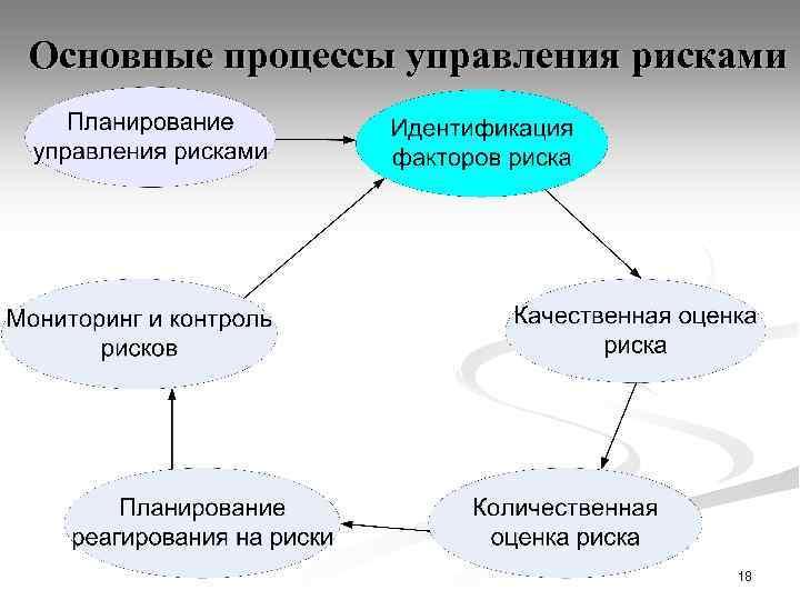 Основные процессы управления рисками 18