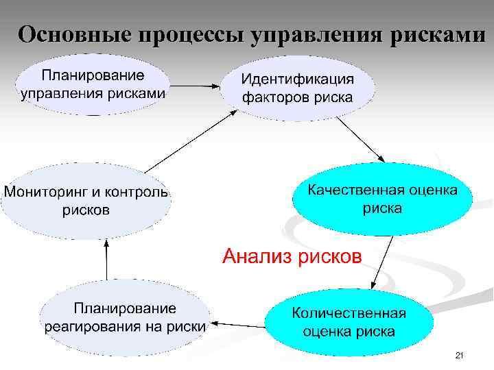 Основные процессы управления рисками 21