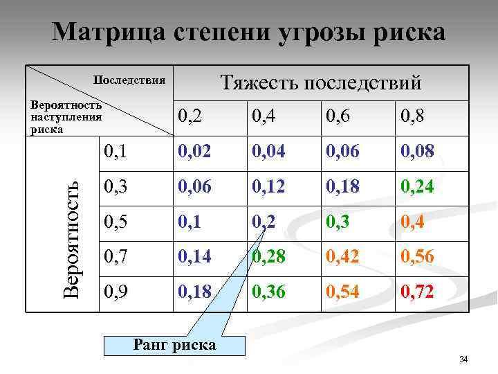 Матрица степени угрозы риска Тяжесть последствий Последствия Вероятность наступления риска 0, 4 0, 6