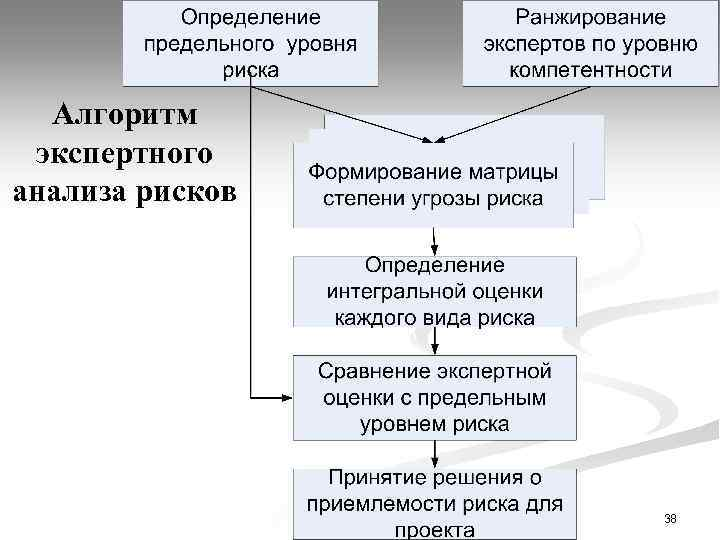 Алгоритм экспертного анализа рисков 38