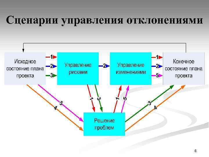 Сценарии управления отклонениями 6
