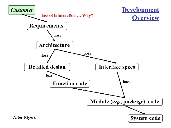 Customer loss of information … Why? Development Overview Requirements loss Architecture loss Detailed design