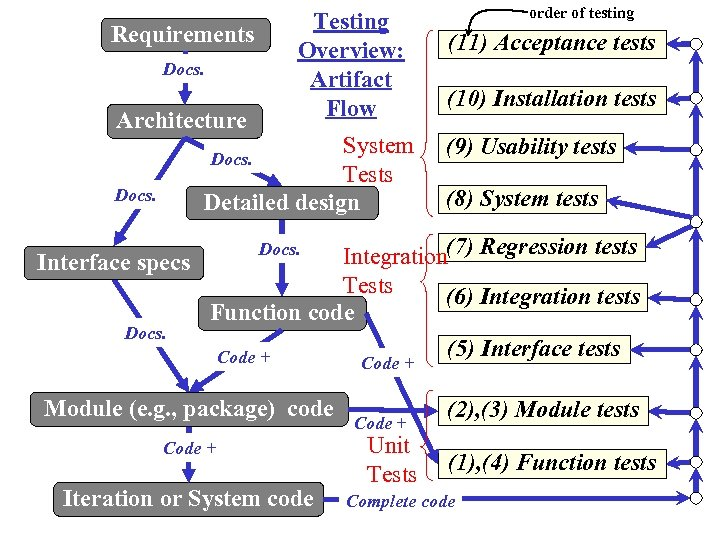 Requirements Docs. Architecture Testing Overview: Artifact Flow System Tests Detailed design Docs. order of