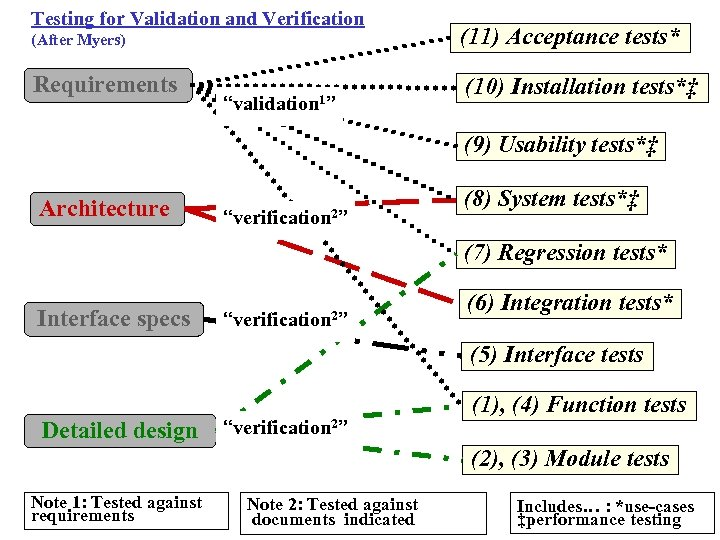 """Testing for Validation and Verification (After Myers) Requirements """"validation 1"""" (11) Acceptance tests* (10)"""