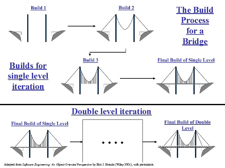 The Build Process for a Bridge Builds for single level iteration Double level iteration