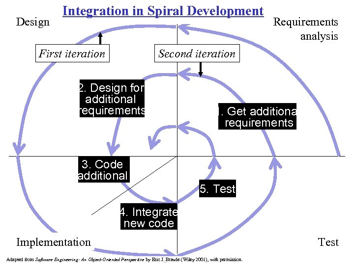 Design Integration in Spiral Development First iteration Requirements analysis Second iteration 2. Design for