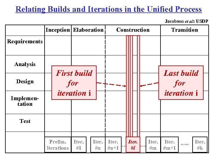 Relating Builds and Iterations in the Unified Process Jacobson et al: USDP Inception Elaboration