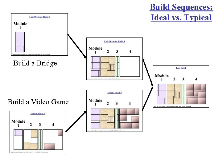 Build Sequences: Ideal vs. Typical Build a Bridge Build a Video Game