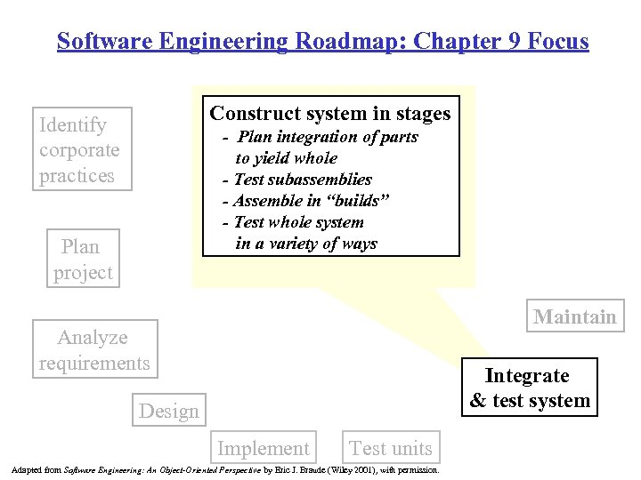 Software Engineering Roadmap: Chapter 9 Focus Construct system in stages Identify corporate practices -