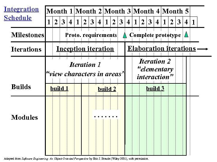 Integration Month 1 Month 2 Month 3 Month 4 Month 5 Schedule 1 2